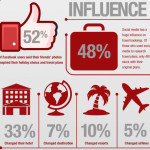 How does social media influence our travel choices?