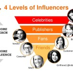 Celebrities vs. Influencers