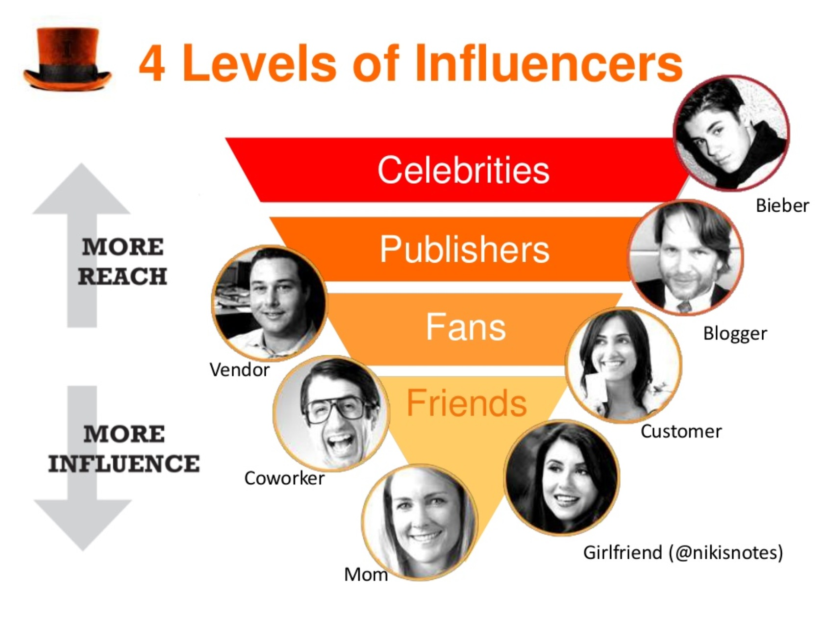 Influencer vs Celebrities