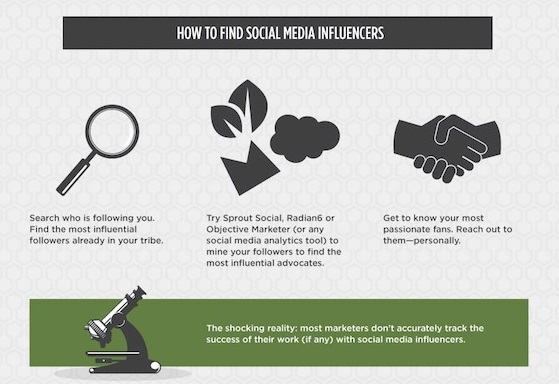 5 tools to find top online influencers