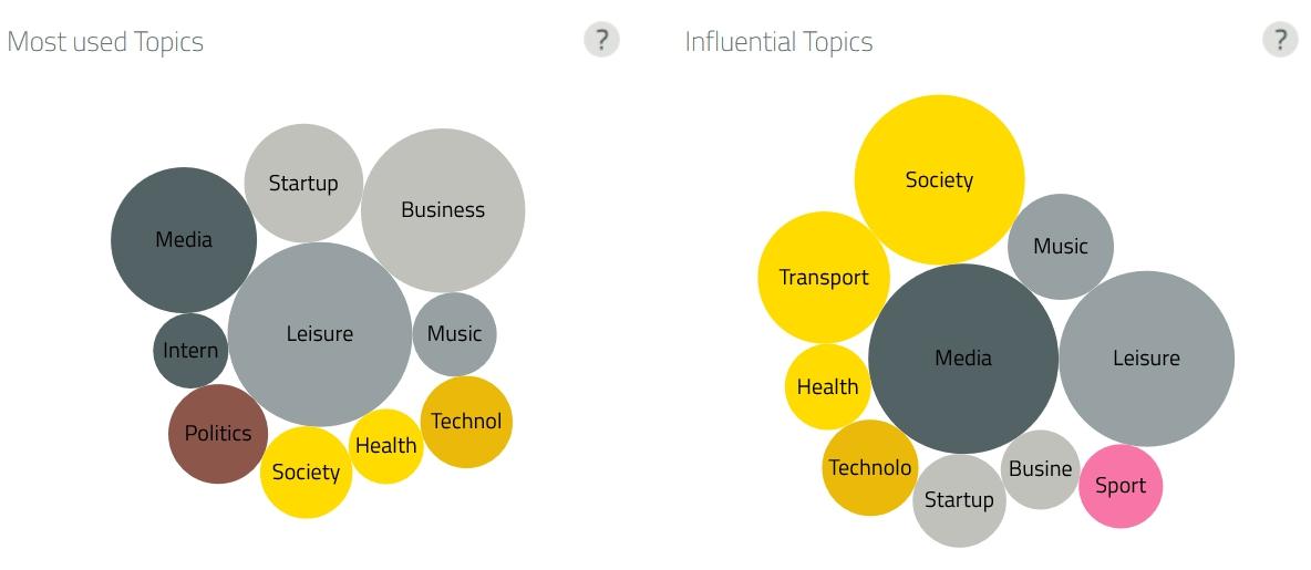 I più utilizzati (a sinistra) e argomenti influenti (a destra).