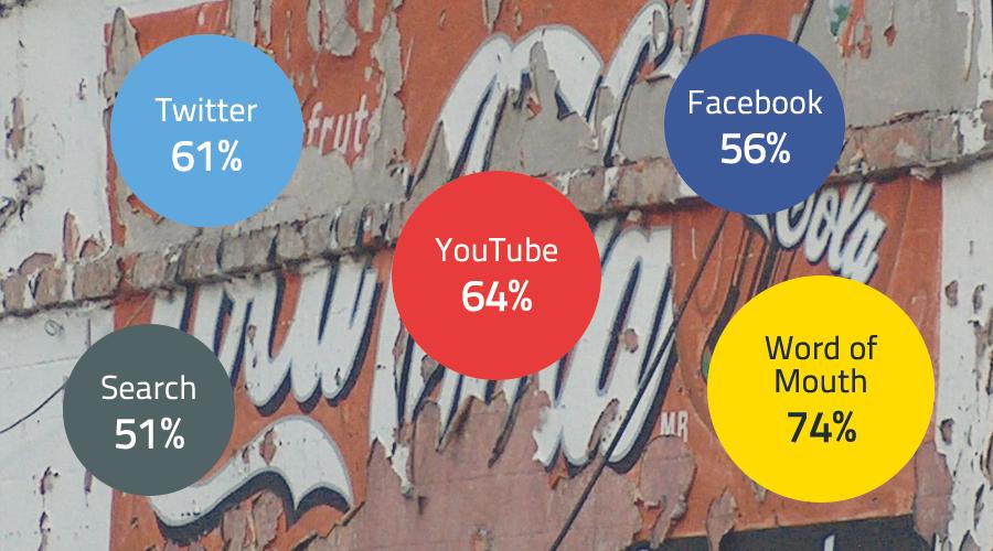 Quanto incidono i contenuti online nel processo di acquisto?