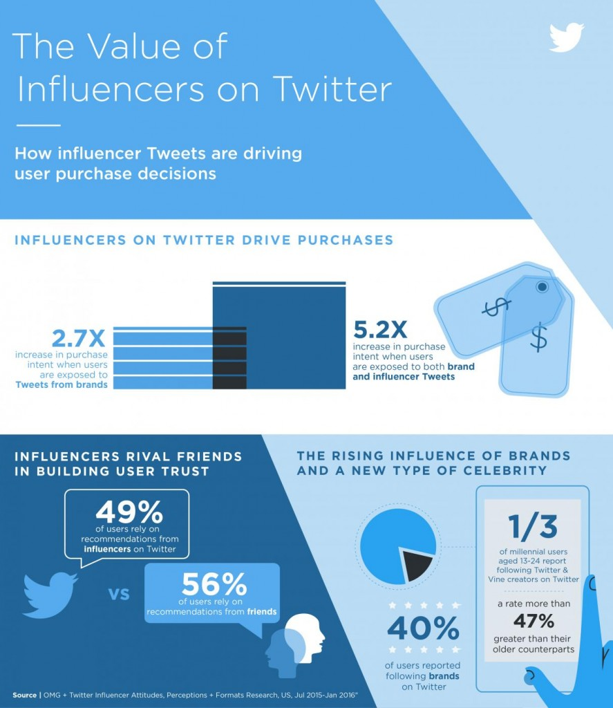 Twitter influencer marketing