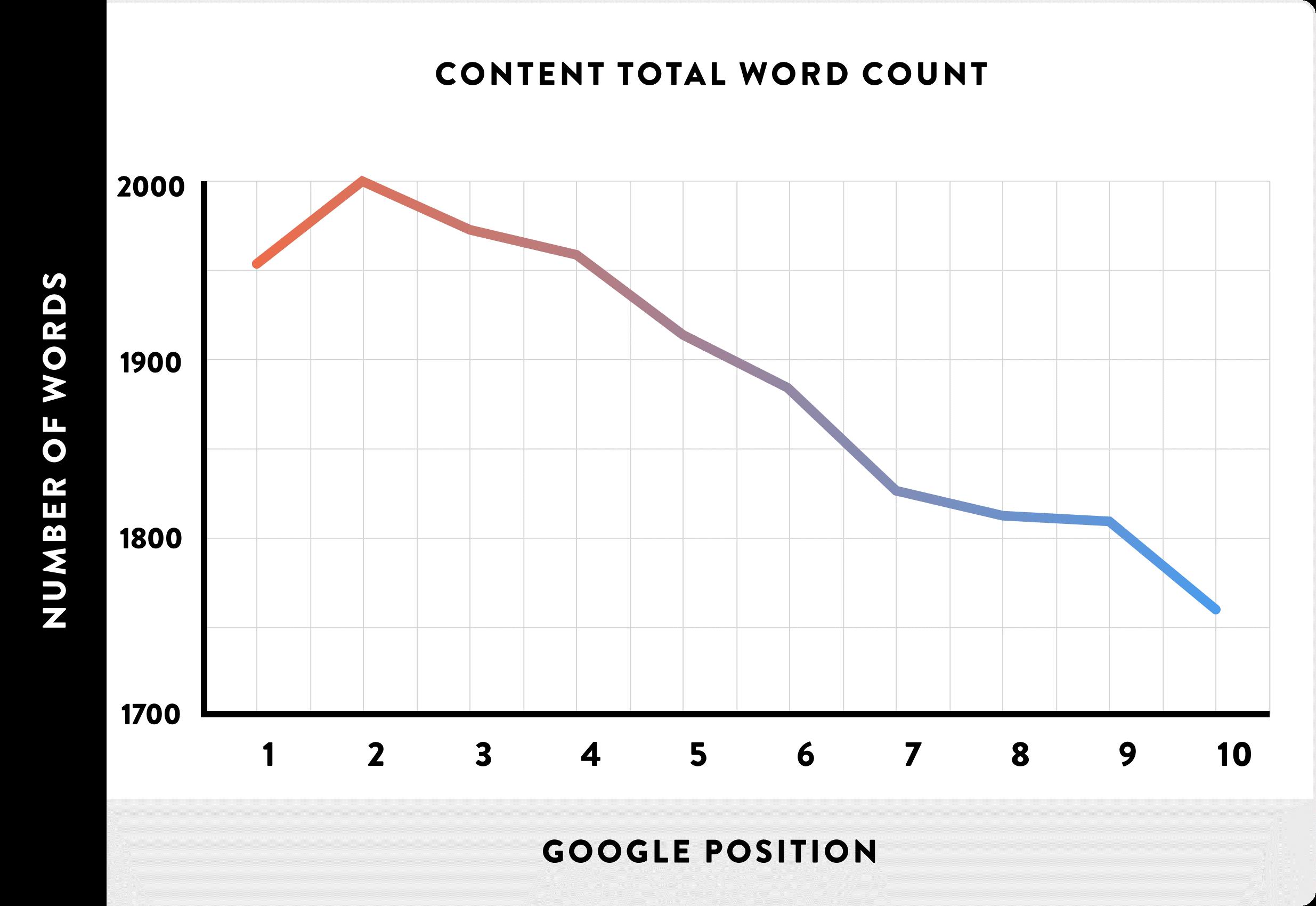 conteggio parole Google