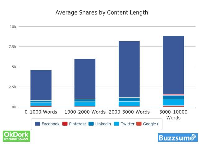 condivisioni medie per lunghezza del contenuto