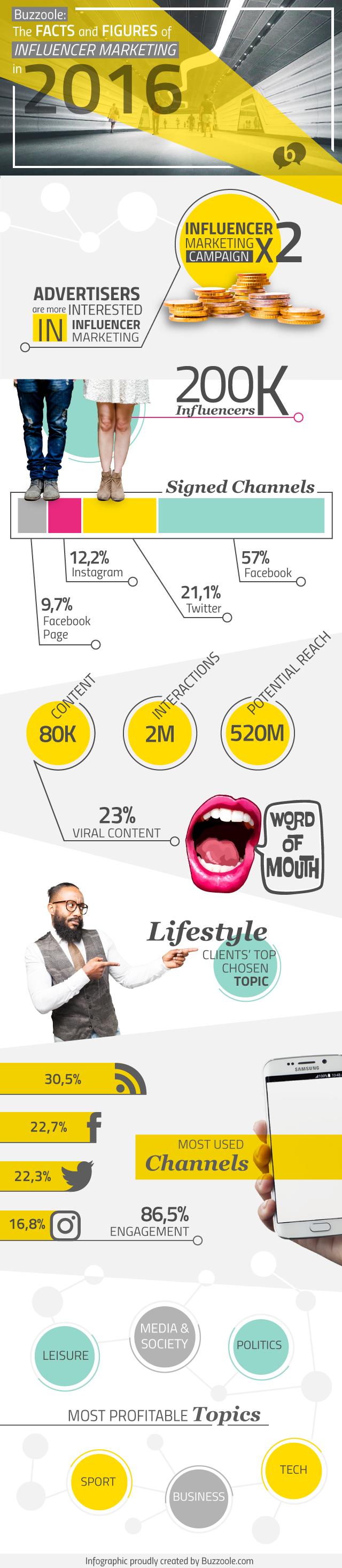 Buzzoole: tutti i numeri del 2016 infografica