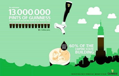 Guinness campaign for St Patrock's day