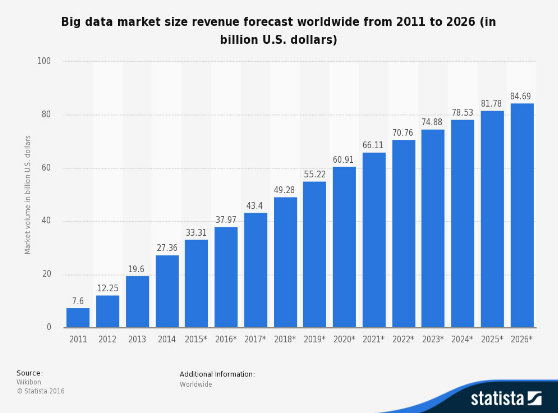 Big Data Market size revenue forecast worldwide from 2011 to 2026