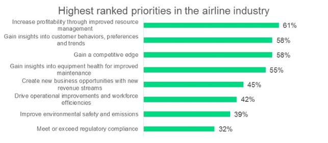 Highest ranked priorities in the airline industry | Blog Buzzoole