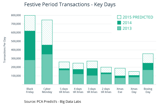 Festive Period Transactions - Key Days
