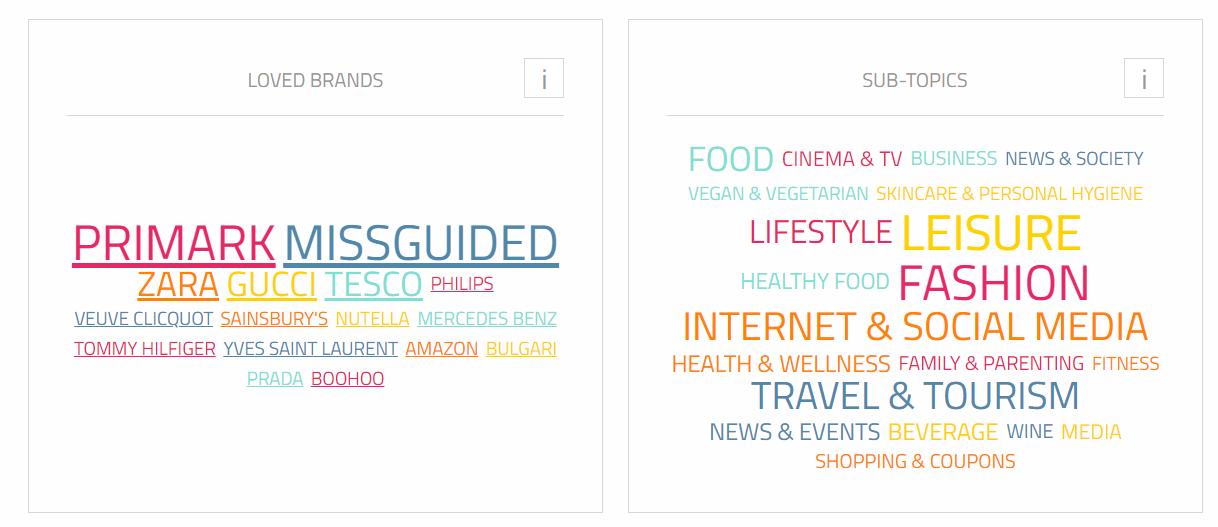 Brand Preferiti e Sub-topic