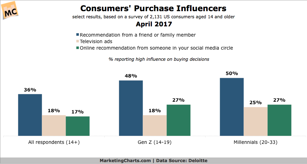 Consumer purchase Influence chart