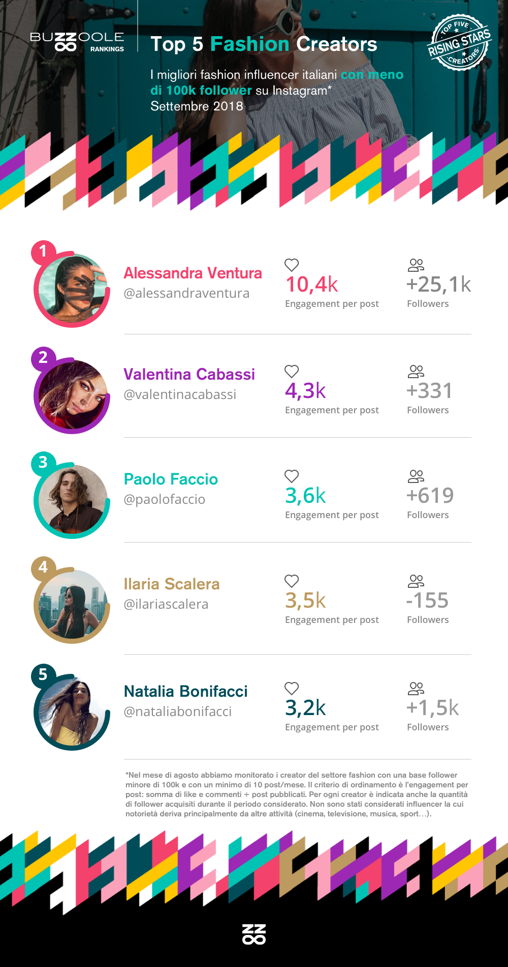 Classifica Rising Stars influencer fashion su Instagram