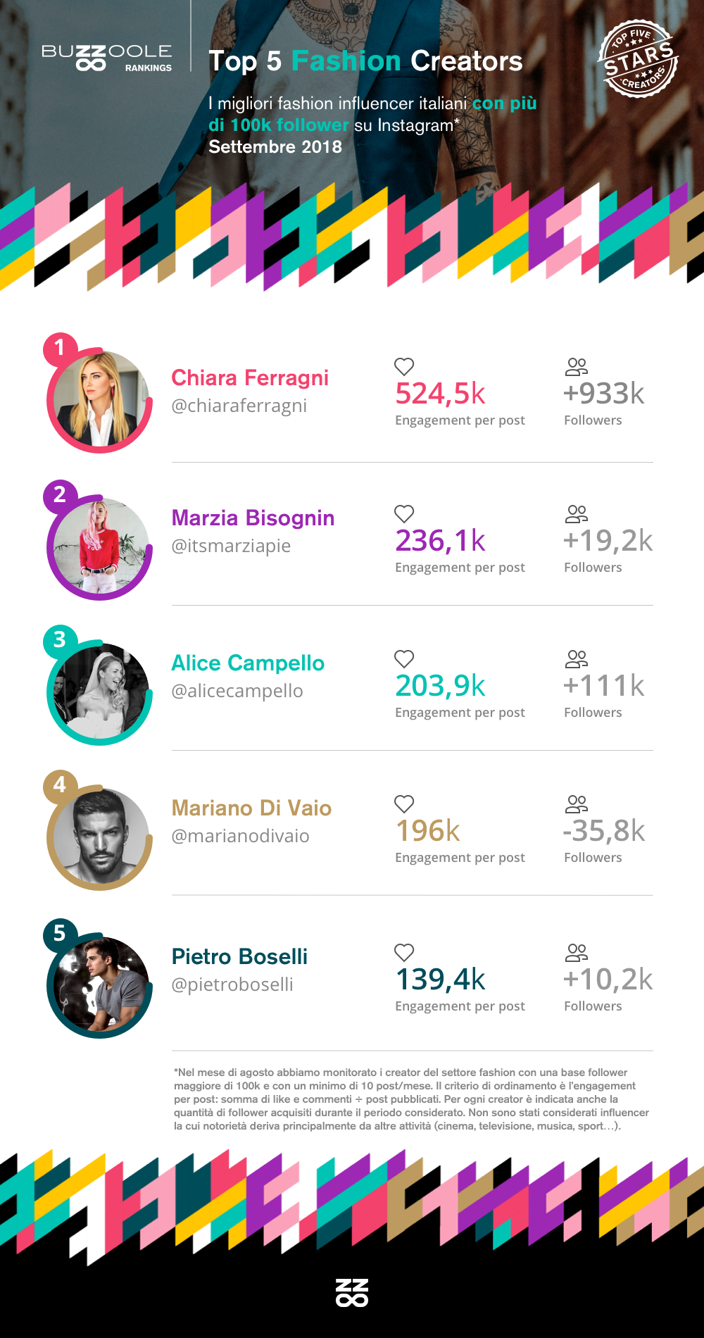 Classifica Top influencer fashion su Instagram