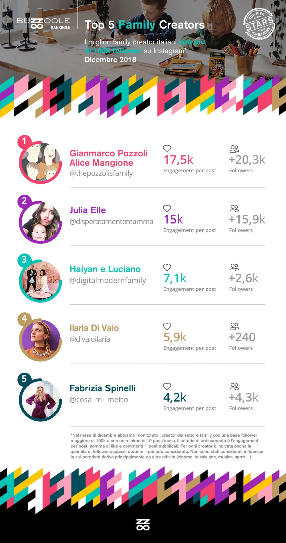 Classifica Top family influencer su Instagram