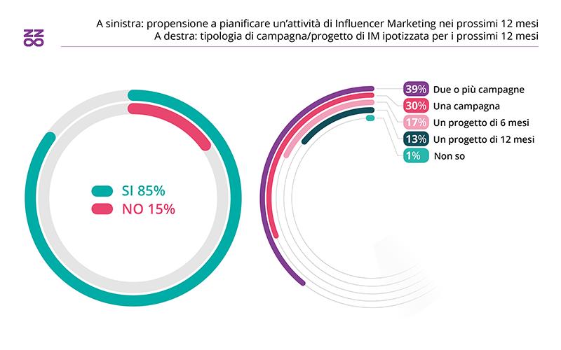 pianificazione-attivita-influencer-marketing