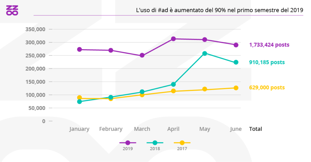 L'utilizzo di #ad è aumentato nel primo semestre 2019