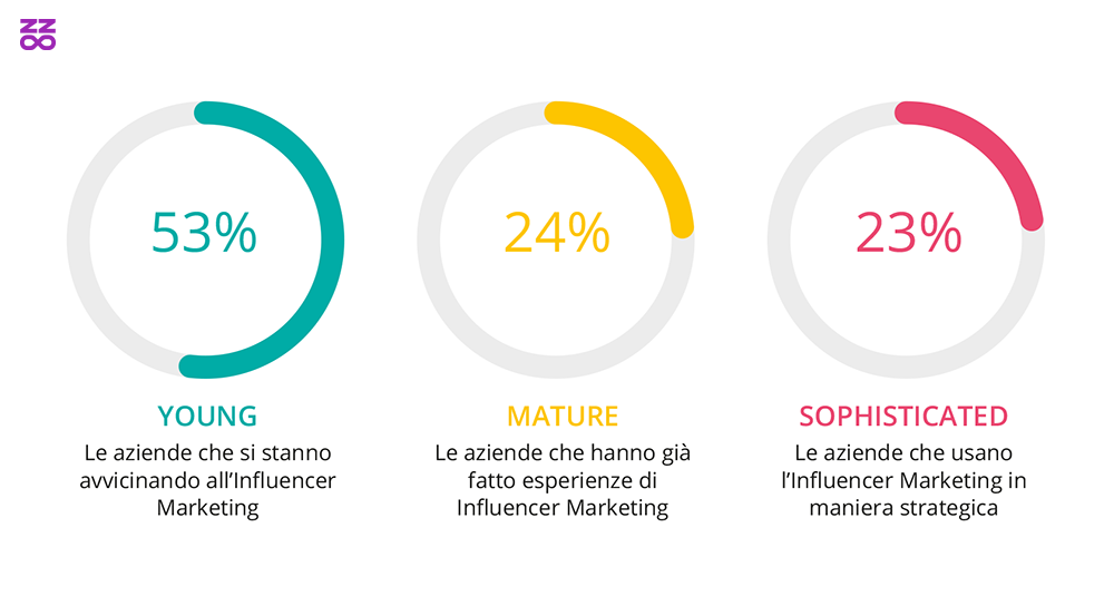 Customer Journety dell'Influencer Marketing