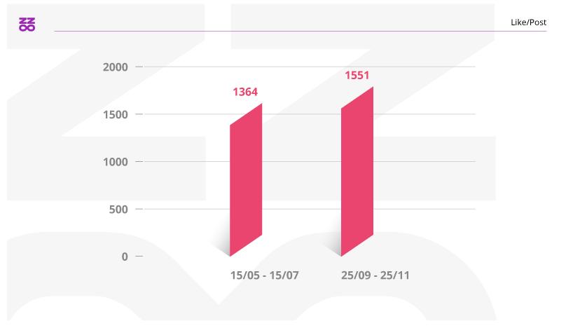 Instagram nasconde i like confronto impatto sulle interazioni