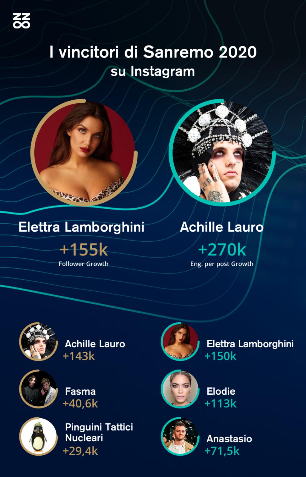 Sanremo vincitori instagram