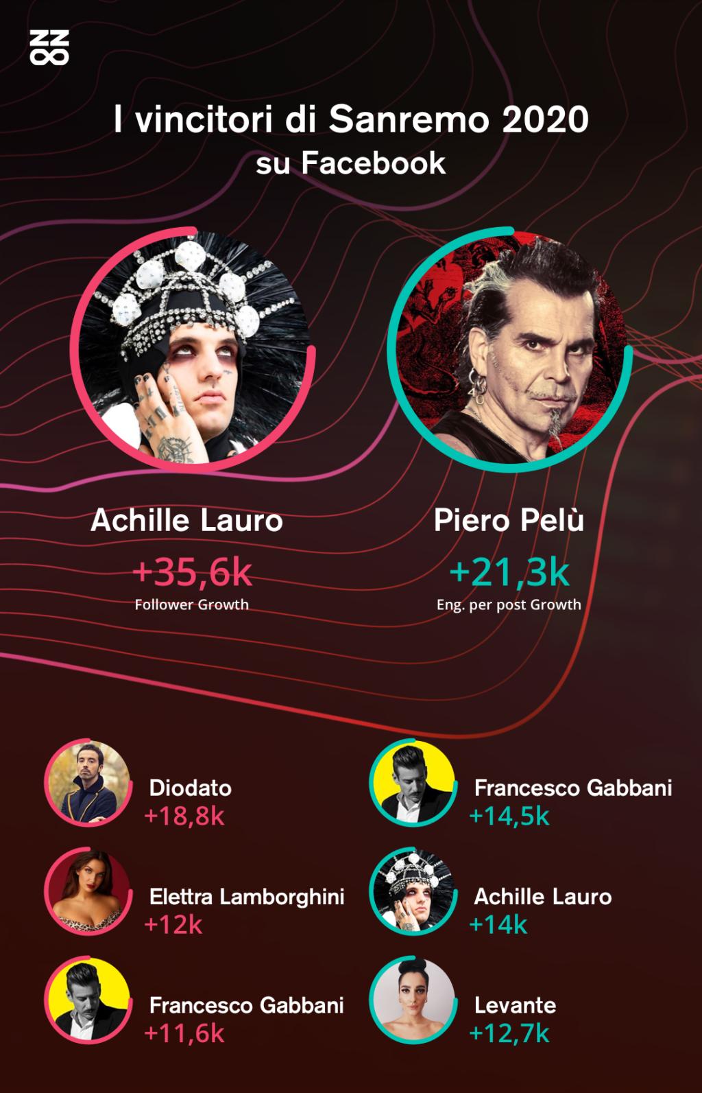 Sanremo vincitori Facebook