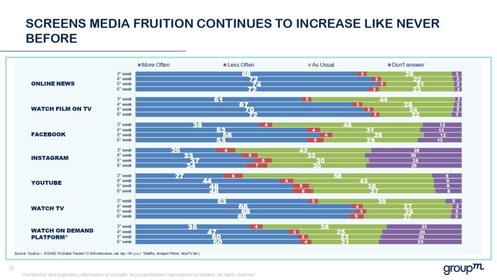 dati utilizzo social media e televisione