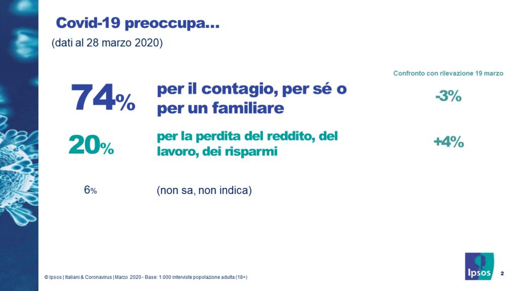 percezioni degli italiani sul covid-19