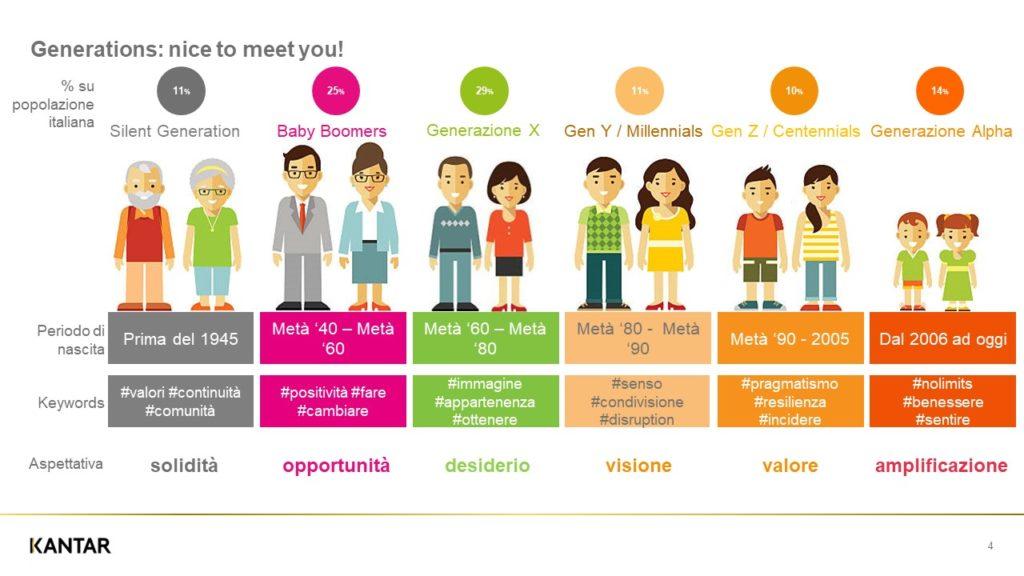 sistema dei valori delle diverse generazioni