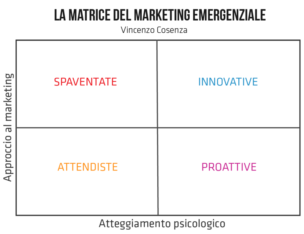 la matrice del marketing emergenziale