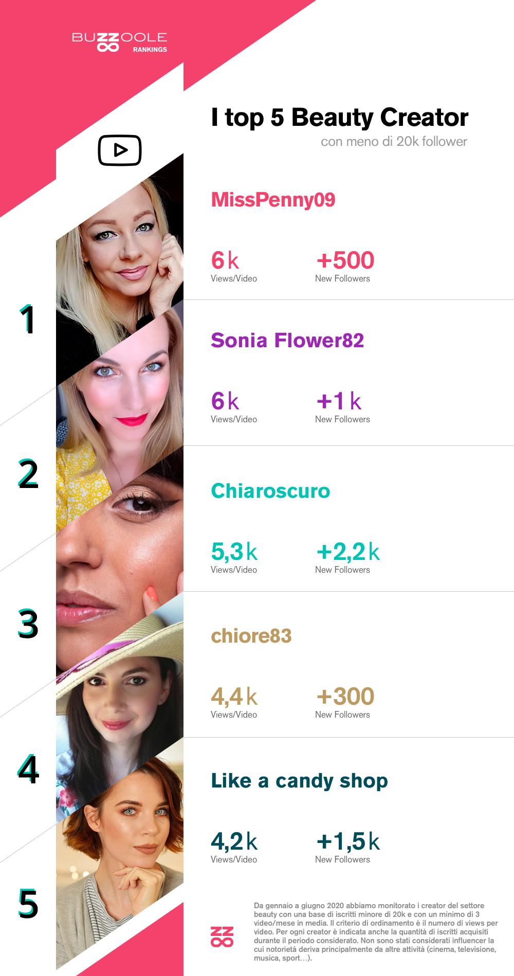 La classifica dei micro influencer beauty