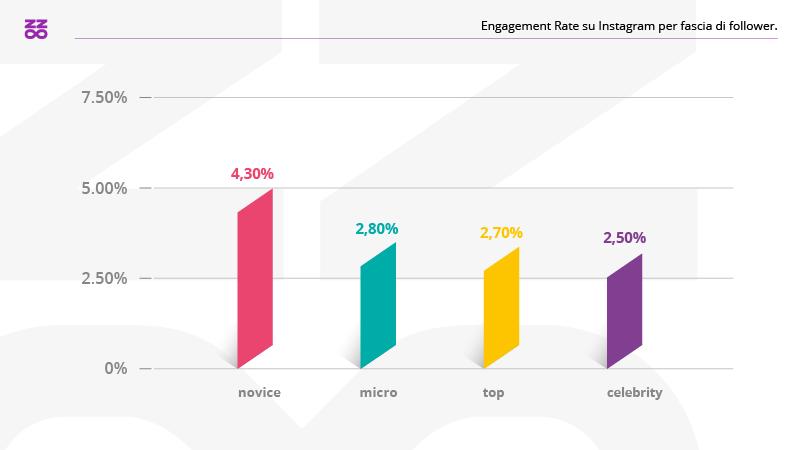 engagement-rate-instagram-per-fascia-follower