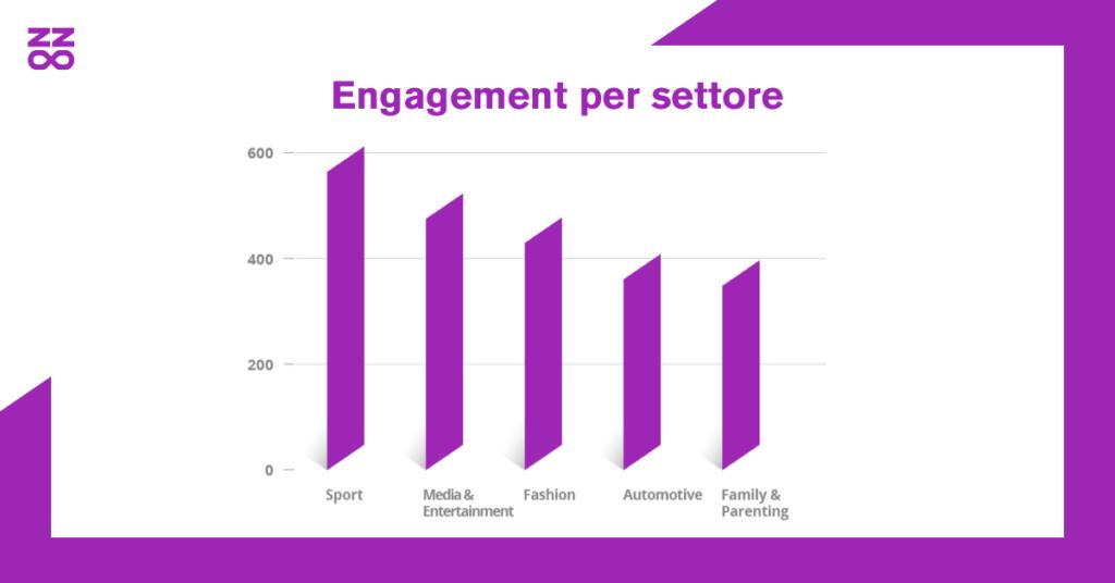Engagement per settore