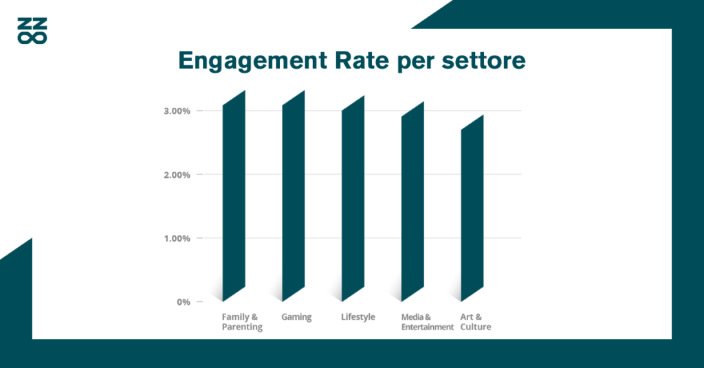 Engagement Rate per settore
