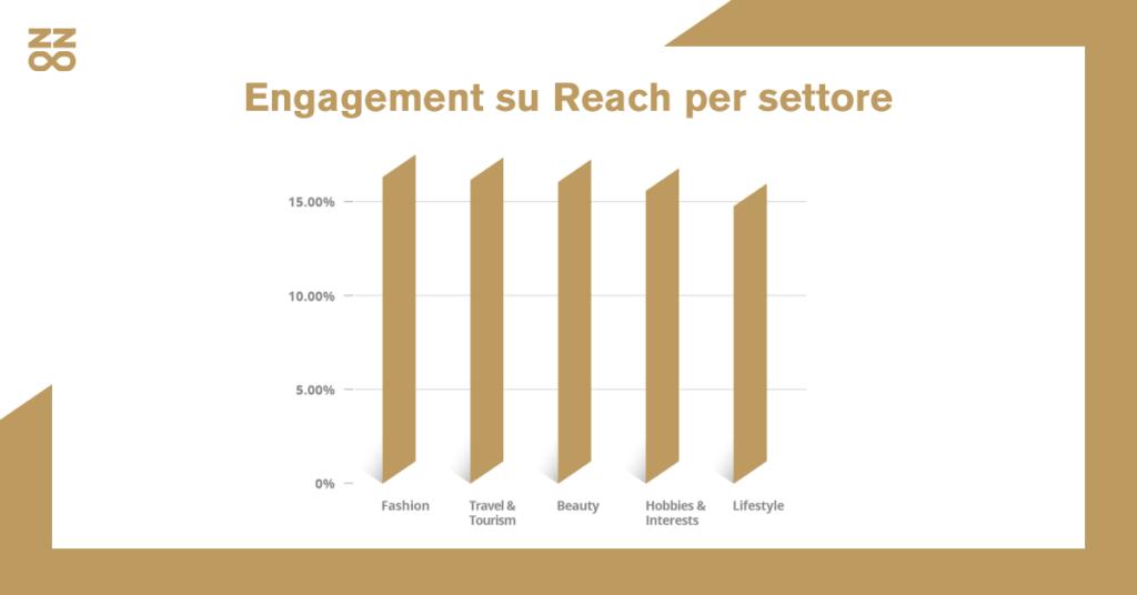 Engagement su Reach per settore