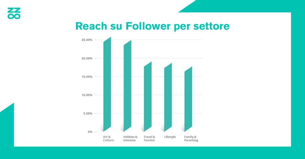 Reach su Follower per settore