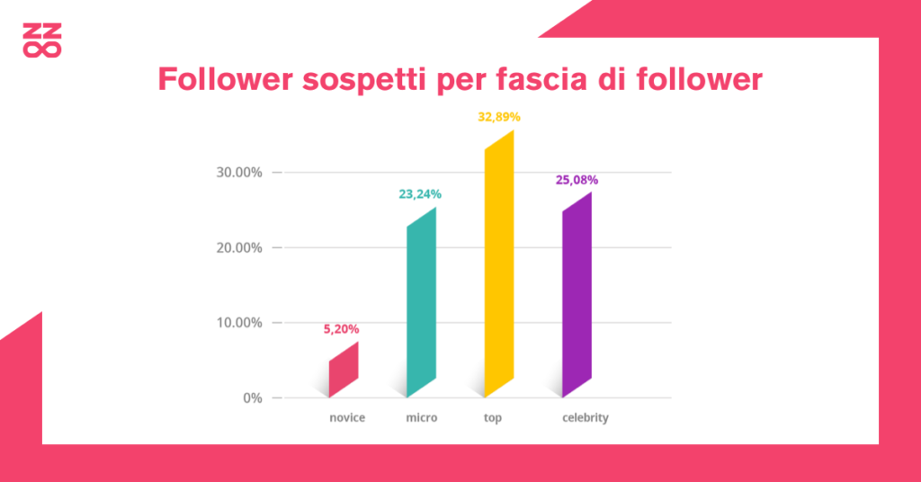 follower sospetti per fascia di follower