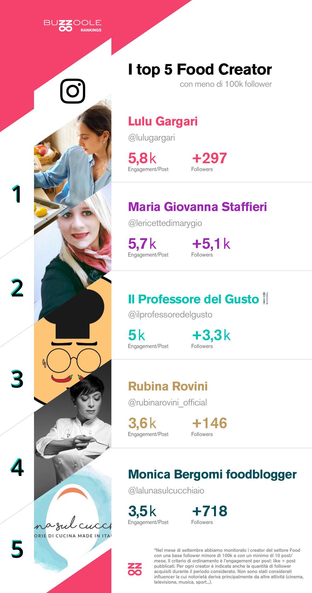 Classifica micro influencer food italiani su instagram