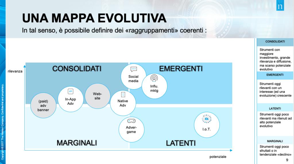mappa evolutiva influencer marketing