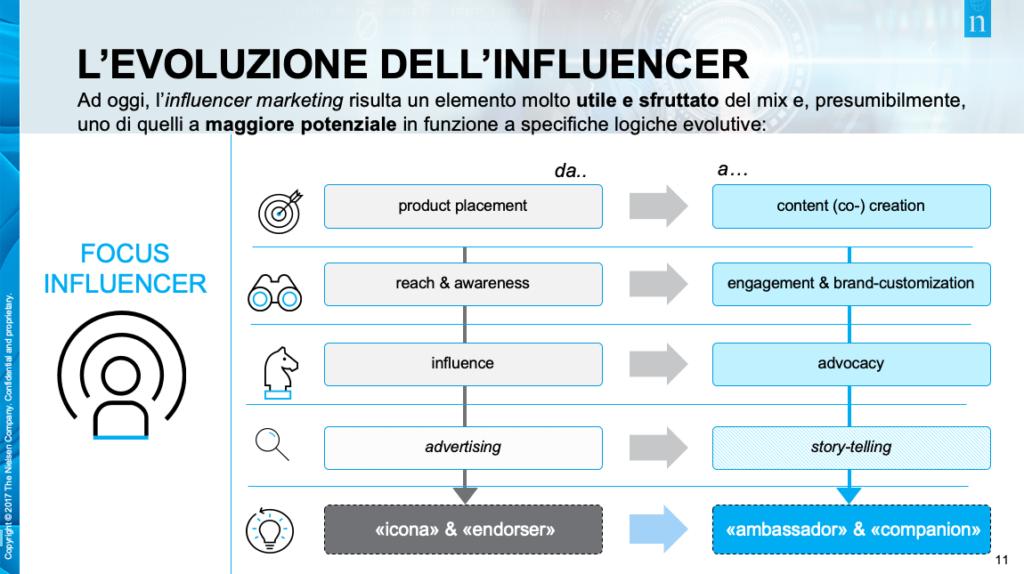 evoluzione dell'influencer