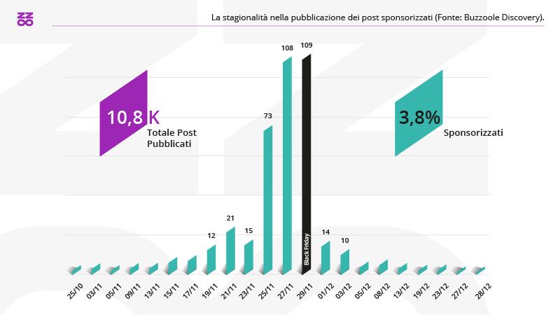 La stagionalità nella pubblicazione dei post sponsorizati (Buzzoole Discovery)