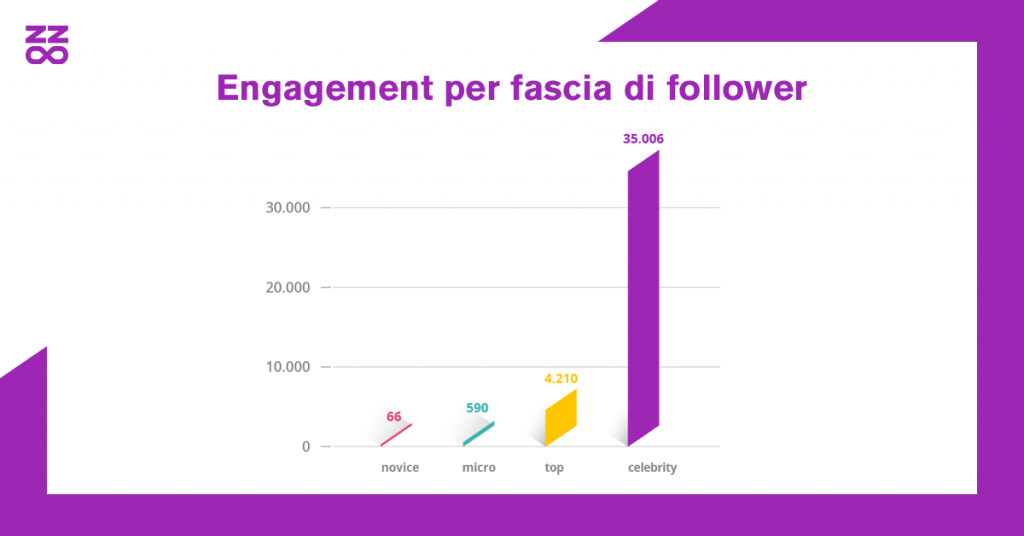 Engagement per fascia di follower