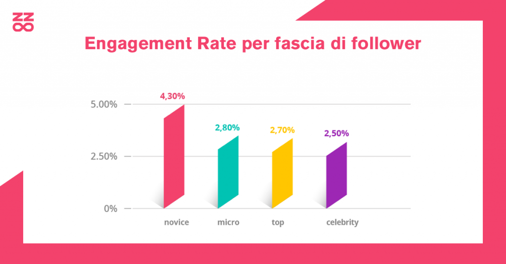Engagement Rate per fascia di follower