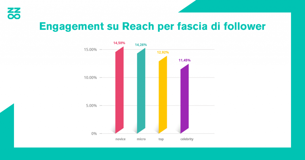 Engagement su Reach per fascia di follower