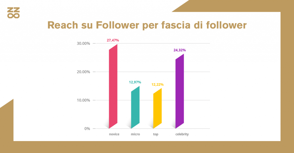 Reach su Follower per fascia di follower