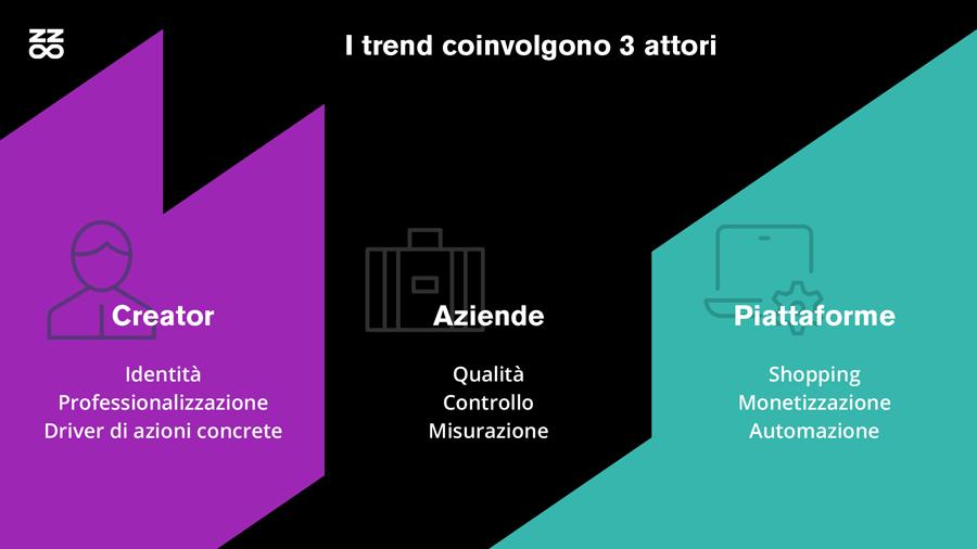 I trend dell'Influencer marketing nel 2021: i tre attori principali