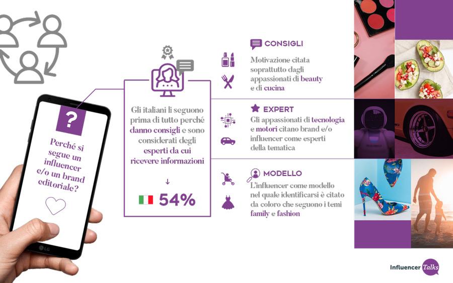 """Le motivazioni per le quali si seguono gli influencer e i brand editoriali, secondo la ricerca """"Italiani & Influencer, i protagonisti dei social visti dai loro follower"""