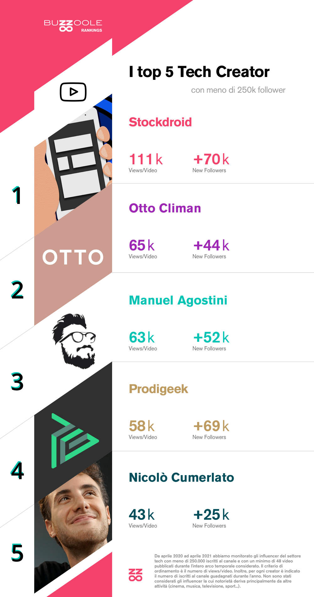 Classifica dei migliori micro-influencer italiani su YouTube: 1) Stockdroid 2) Otto Climan 3) Manuel Agostini 4) Prodigeek 5) Nicolò Cumerlato