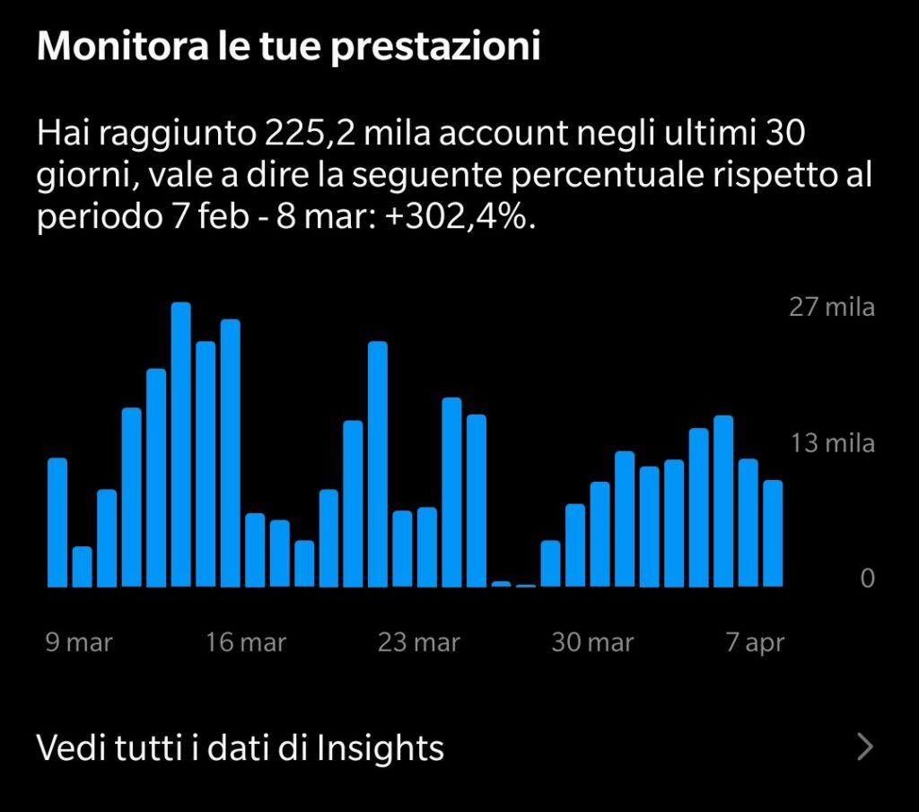 monitora le tue prestazioni instagram