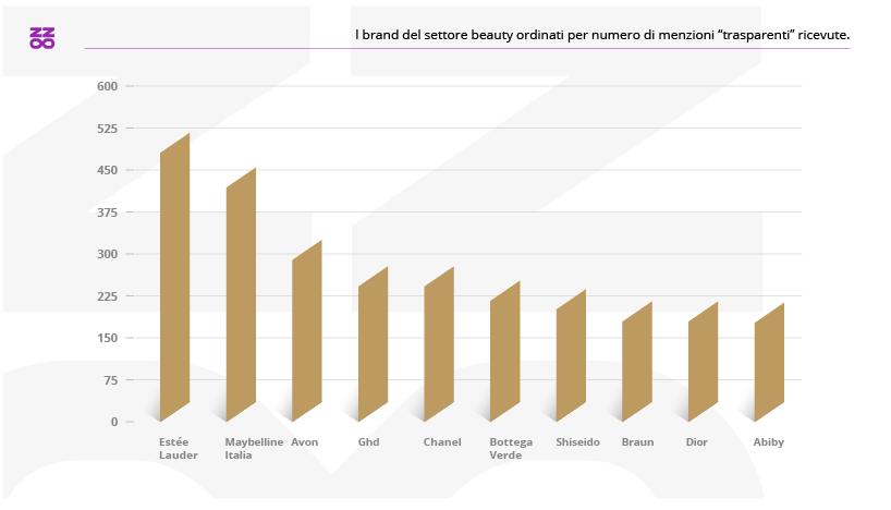 I brand del settore beauty con il maggior numero di menzioni trasparenti nel 2020