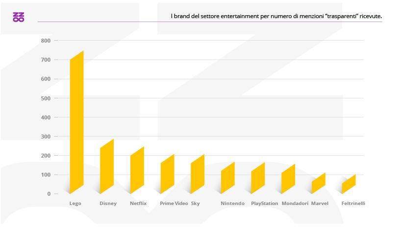 I brand del settore entertainment con il maggior numero di menzioni trasparenti nel 2020